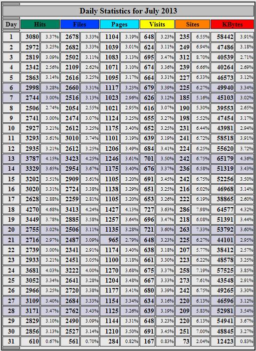 Webalizer daily stats