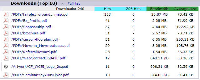 AW Stats downloads top 10
