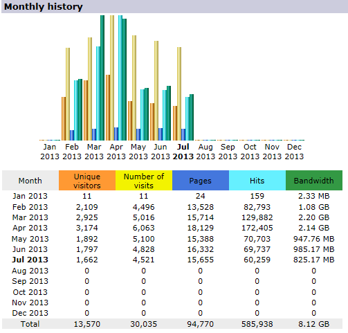 AW Stats monthly history