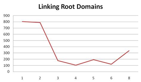 Linking domains chart