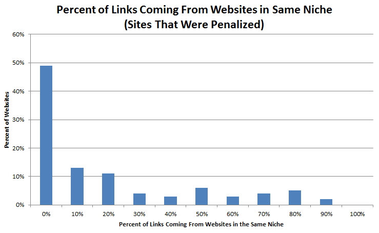 Linking Domain Relevancy